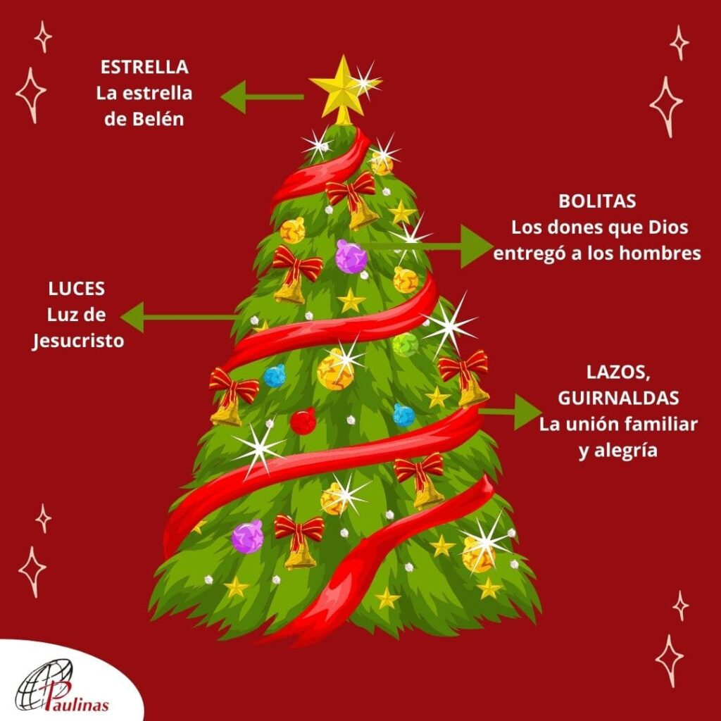 Árbol de navidad significado